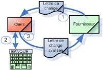 lettre-de-change