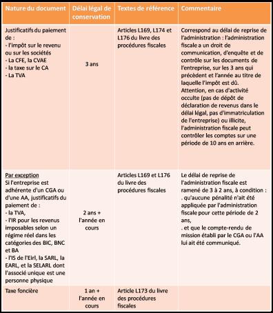 Duree Variable De Conservation Selon Les Documents Mp Conseils